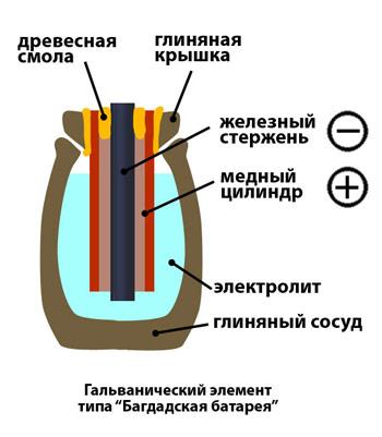 Гальванический элемент.