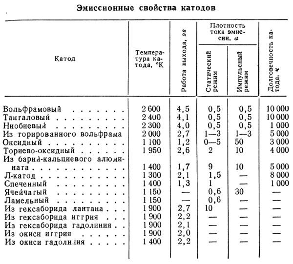 svoistva_katodov