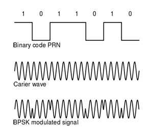 450px-Phase_modulation_BPSK_GPS