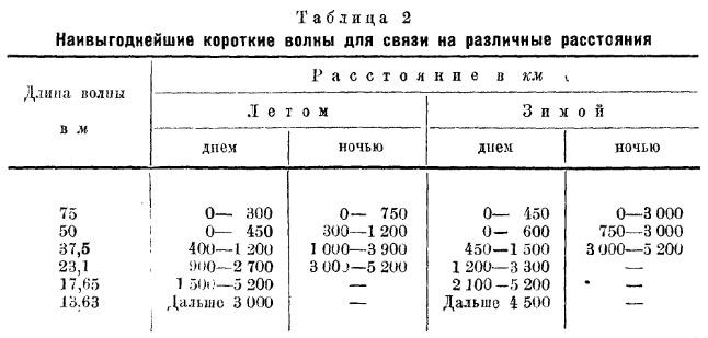 radio_kv_rasstoyania