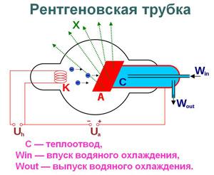 Rentgenovskaja-trubka