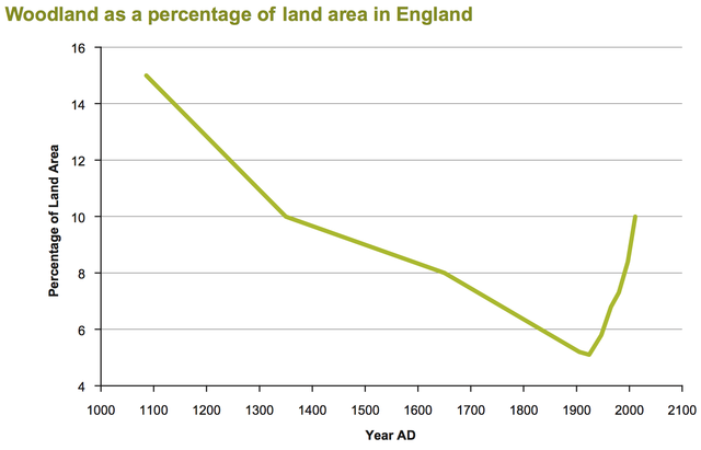 640px-Woodland_as_a_percentage_of_land_area_in_England
