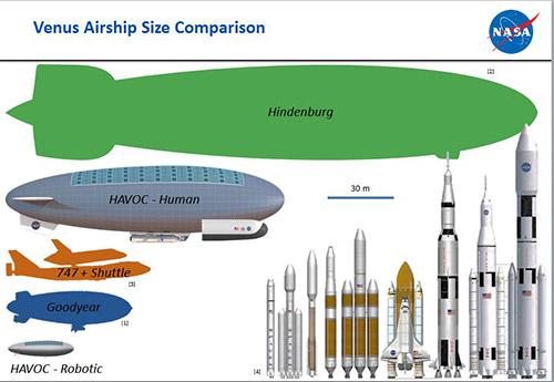 airship-comparison